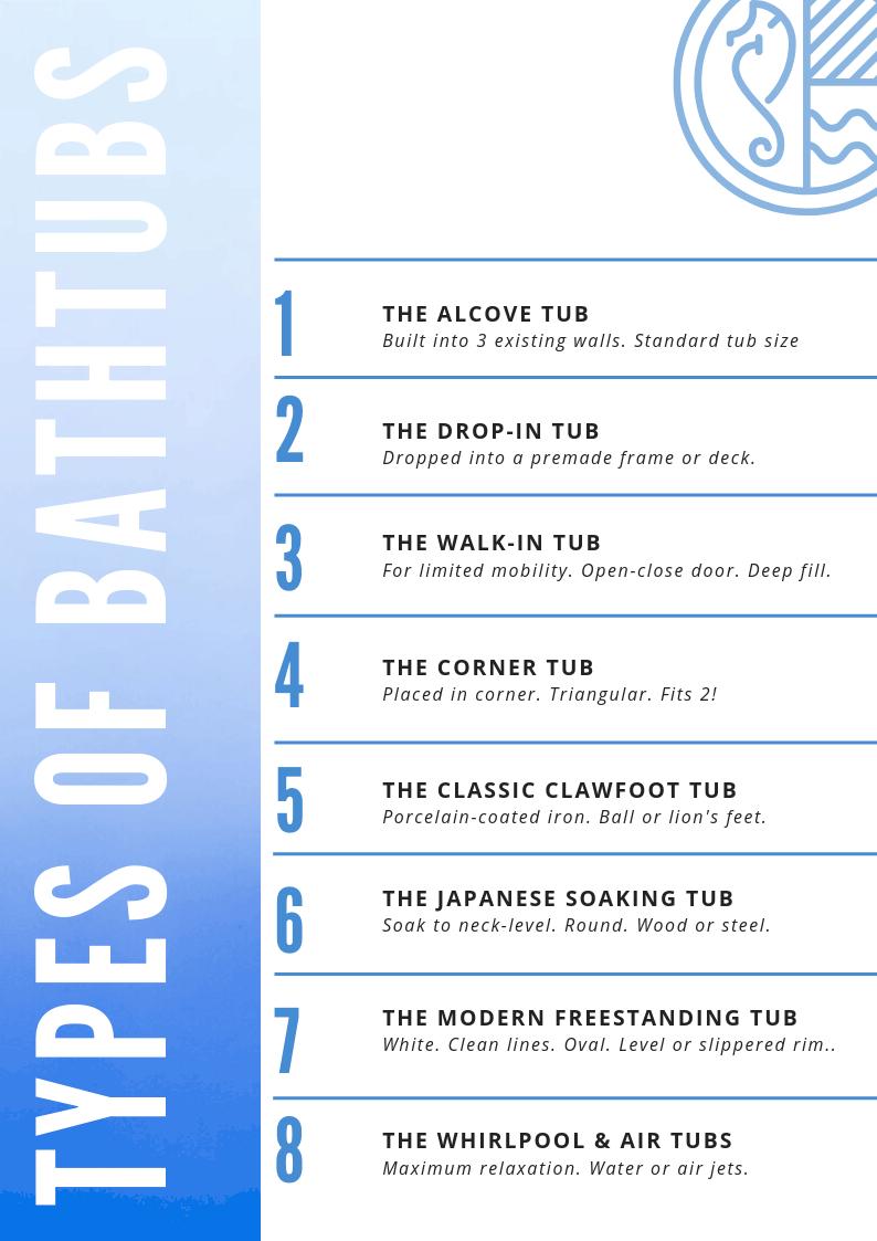 8 Types of Bathtubs