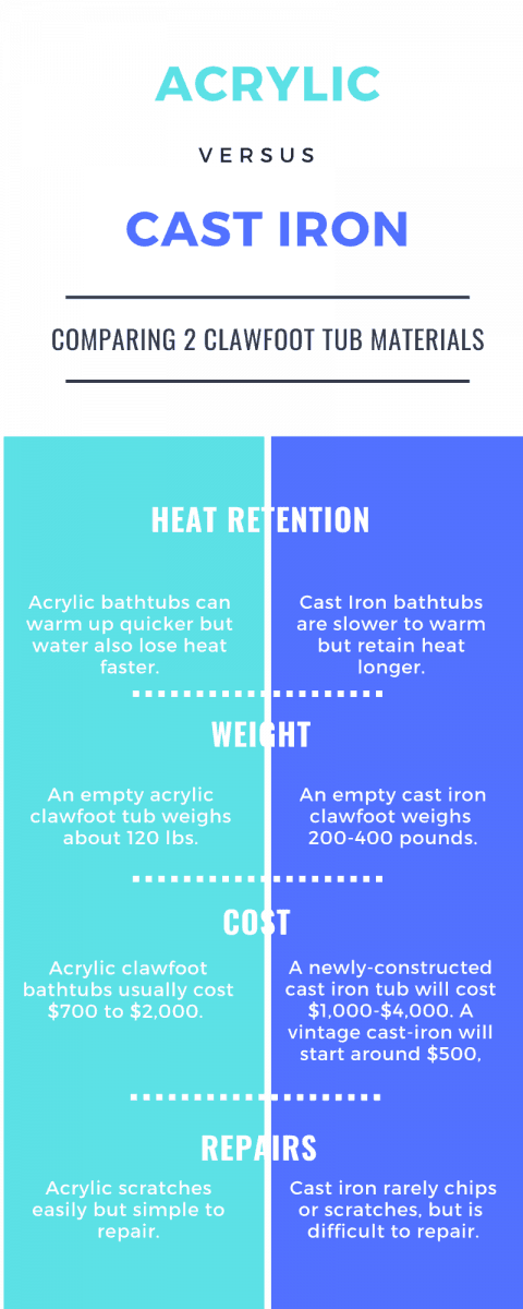 What is a clawfoot tub made of? This chart compares two popular materials - acrylic and cast iron.