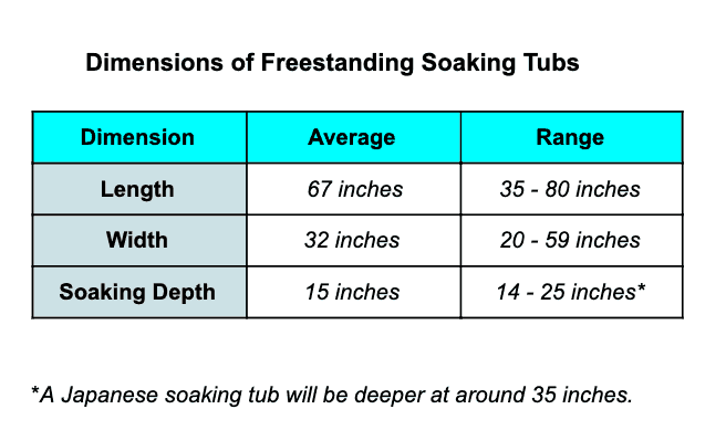 Dimensions of Freestanding Tubs