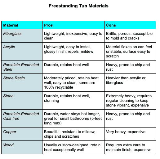 Chart shows pros and cons of various freestanding tub materials